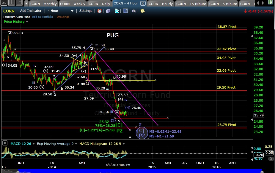 PUG CORN 4-hr chart EOD 8-8-14