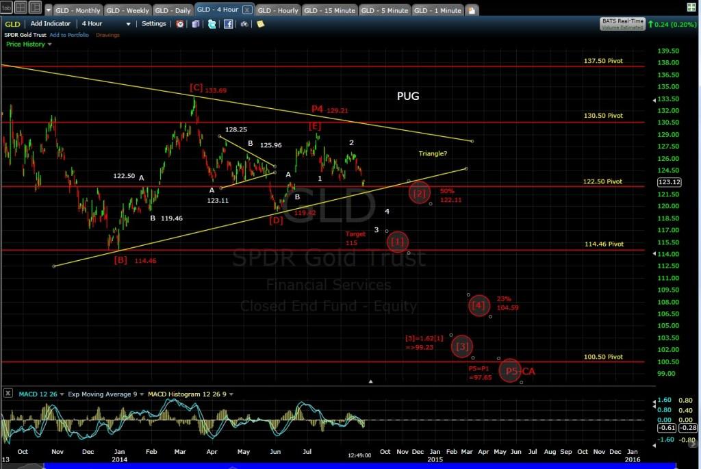 PUG GLD 4-hr chart MD 8-22-14