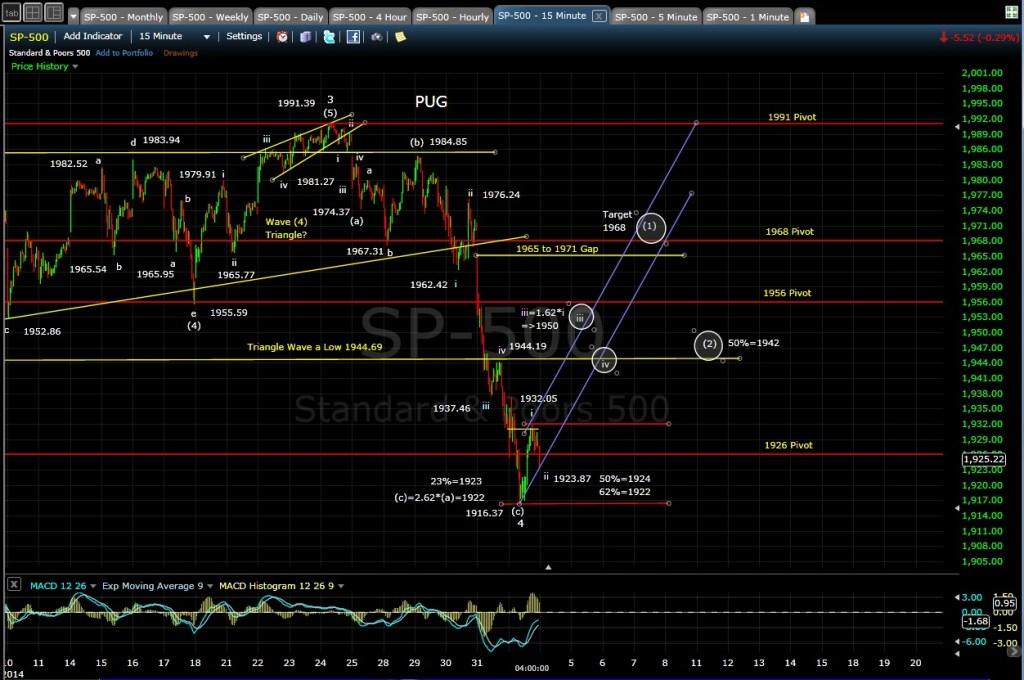 PUG SP-500 15-min chart EOD 8-1-14