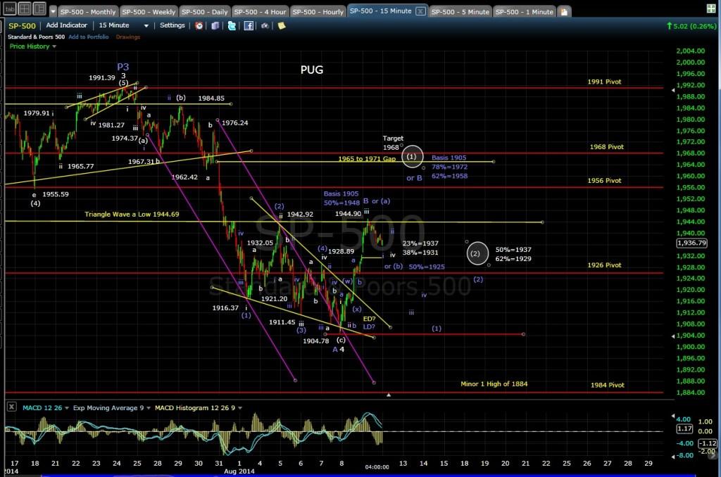 PUG SP-500 15-min chart EOD 8-11-14