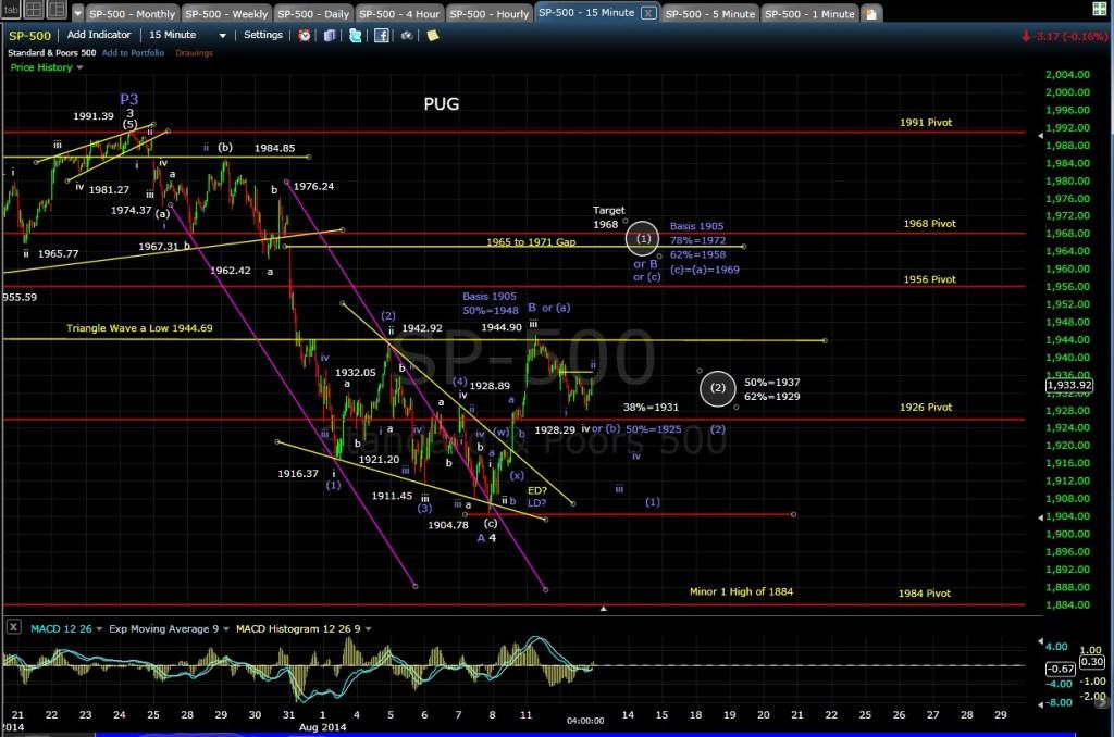 PUG SP-500 15-min chart EOD 8-12-14