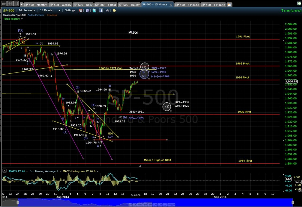PUG SP-500 15-min chart EOD 8-14-14