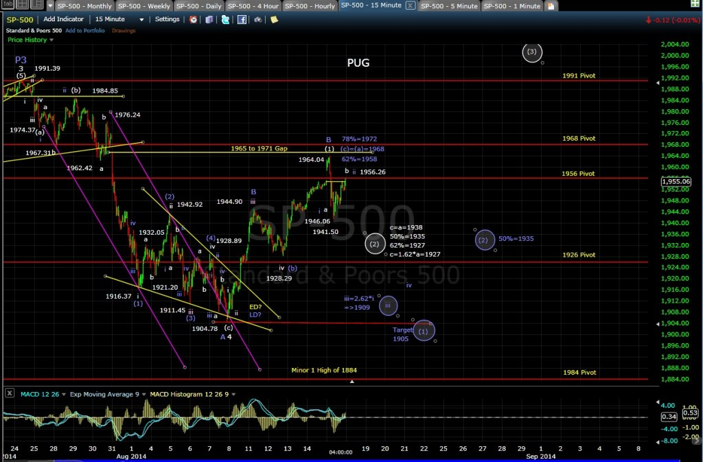 PUG SP-500 15-min chart EOD 8-15-14