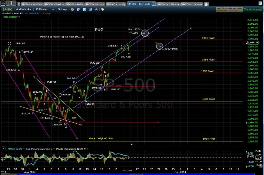 PUG SP-500 15-min chart EOD 8-20-14