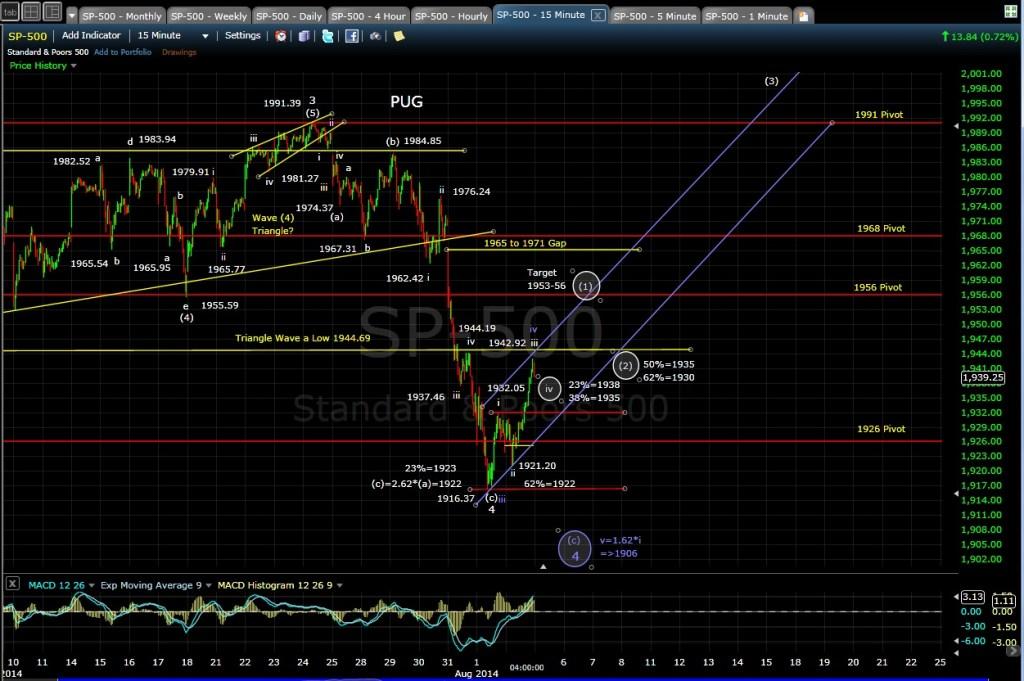 PUG SP-500 15-min chart EOD 8-4-14