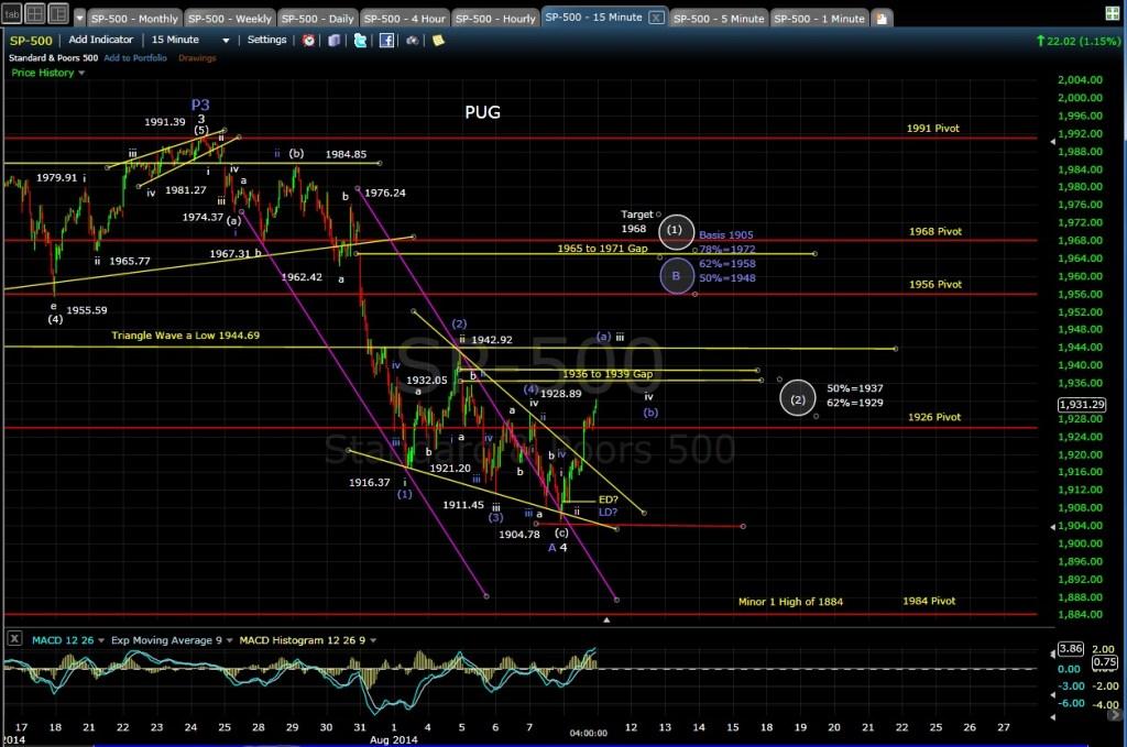 PUG SP-500 15-min chart EOD 8-8-14