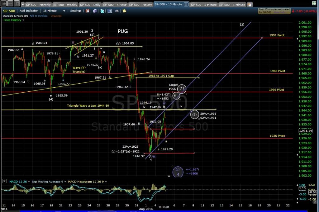 PUG SP-500 15-min chart morn 8-5-14