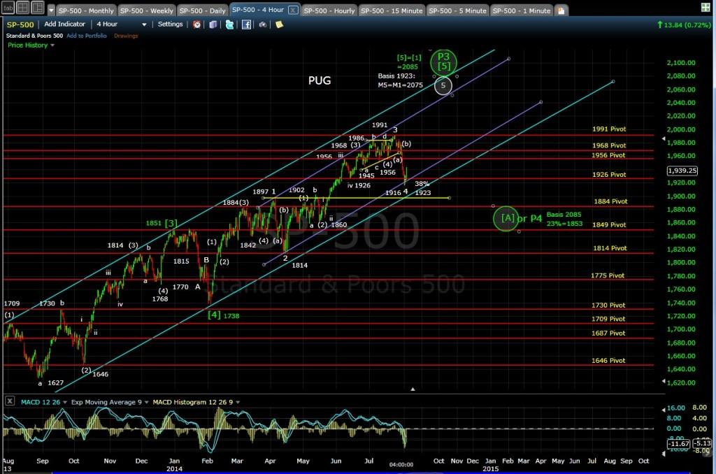 PUG SP-500 4-hr chart EOD 8-4-14