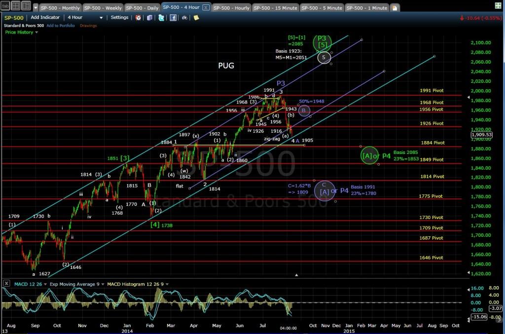 PUG SP-500 4-hr chart EOD 8-7-14