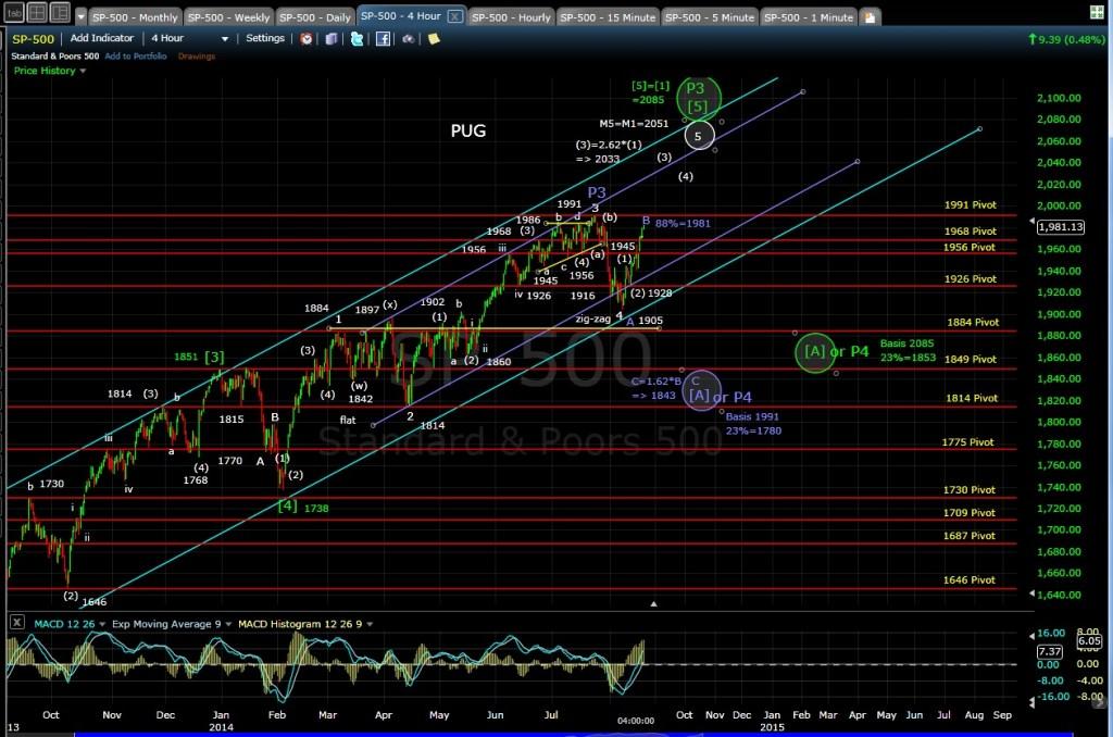 PUG SP-500 4hr chart EOD 8-19-14