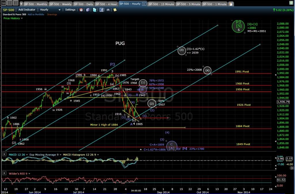 PUG SP-500 60-min chart EOD 8-11-14