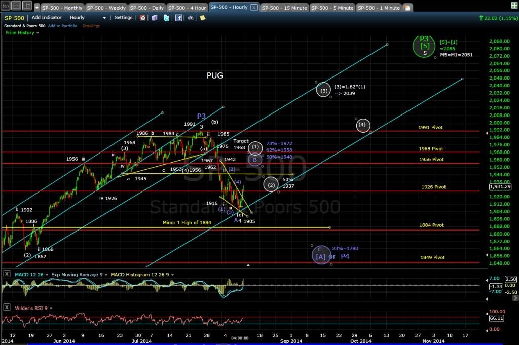 PUG SP-500 60-min chart EOD 8-8-14