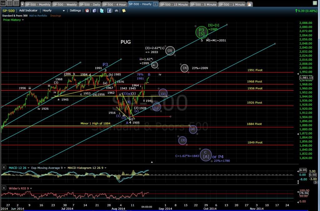 PUG SP-500 60min chart EOD 8-19-14