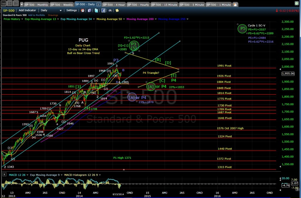 PUG SP-500 daily chart EOD 8-15-14