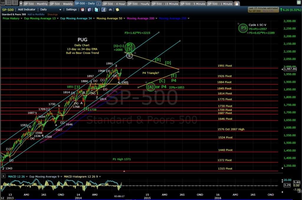 PUG SP-500 daily chart EOD 8-20-14