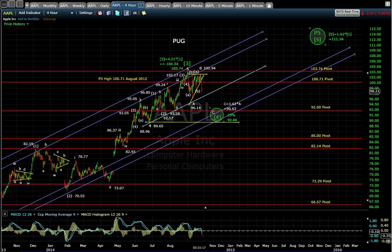 PUG AAPL 4-hr chart 9-25-14