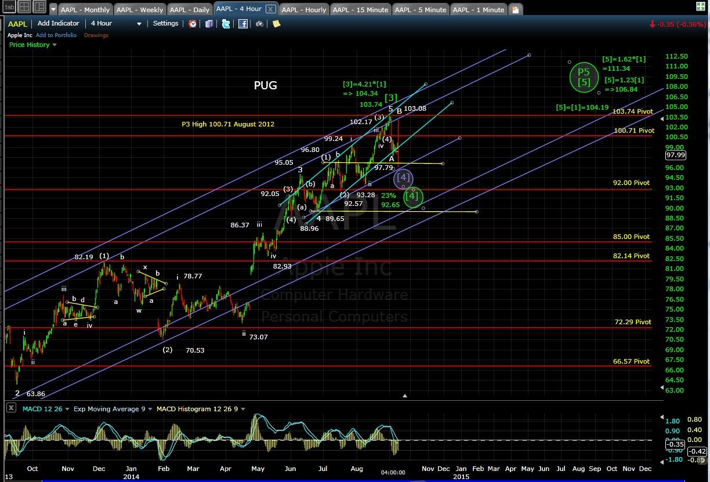 PUG AAPL 4-hr chart EOD 9-9-14