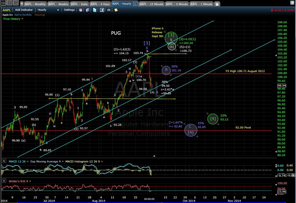 PUG AAPL 60-min chart EOD 9-3-14