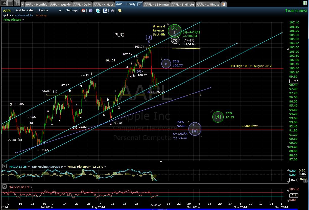 PUG AAPL 60-min chart EOD 9-5-14