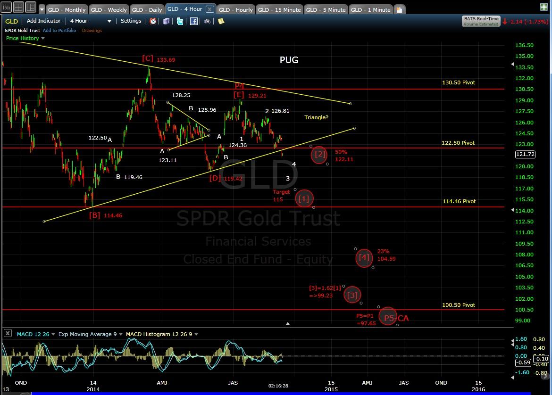 PUG GLD 4-hr chart EOD 9-2-14