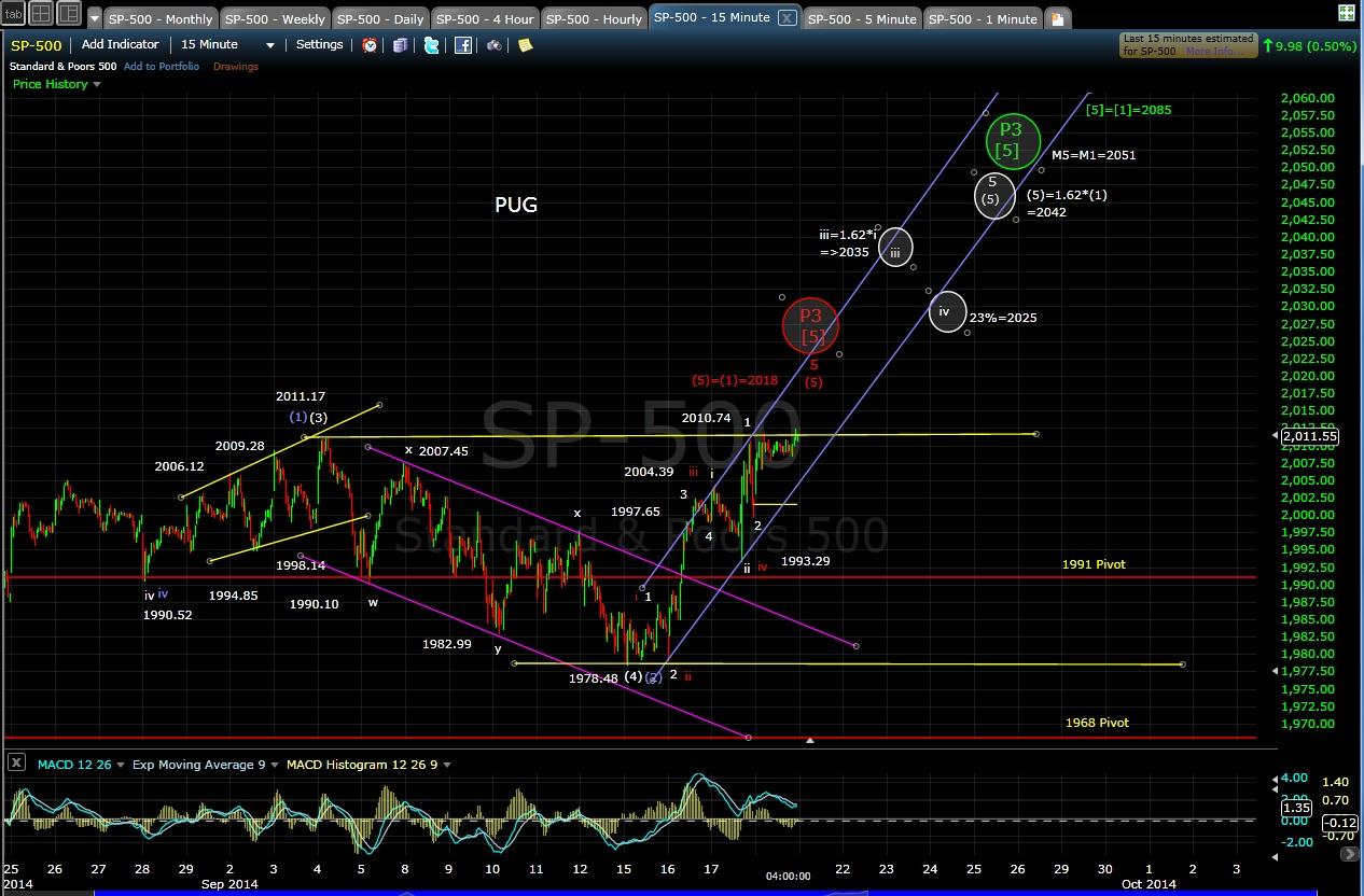PUG SP-500 15-min chart EOD 9-18-14