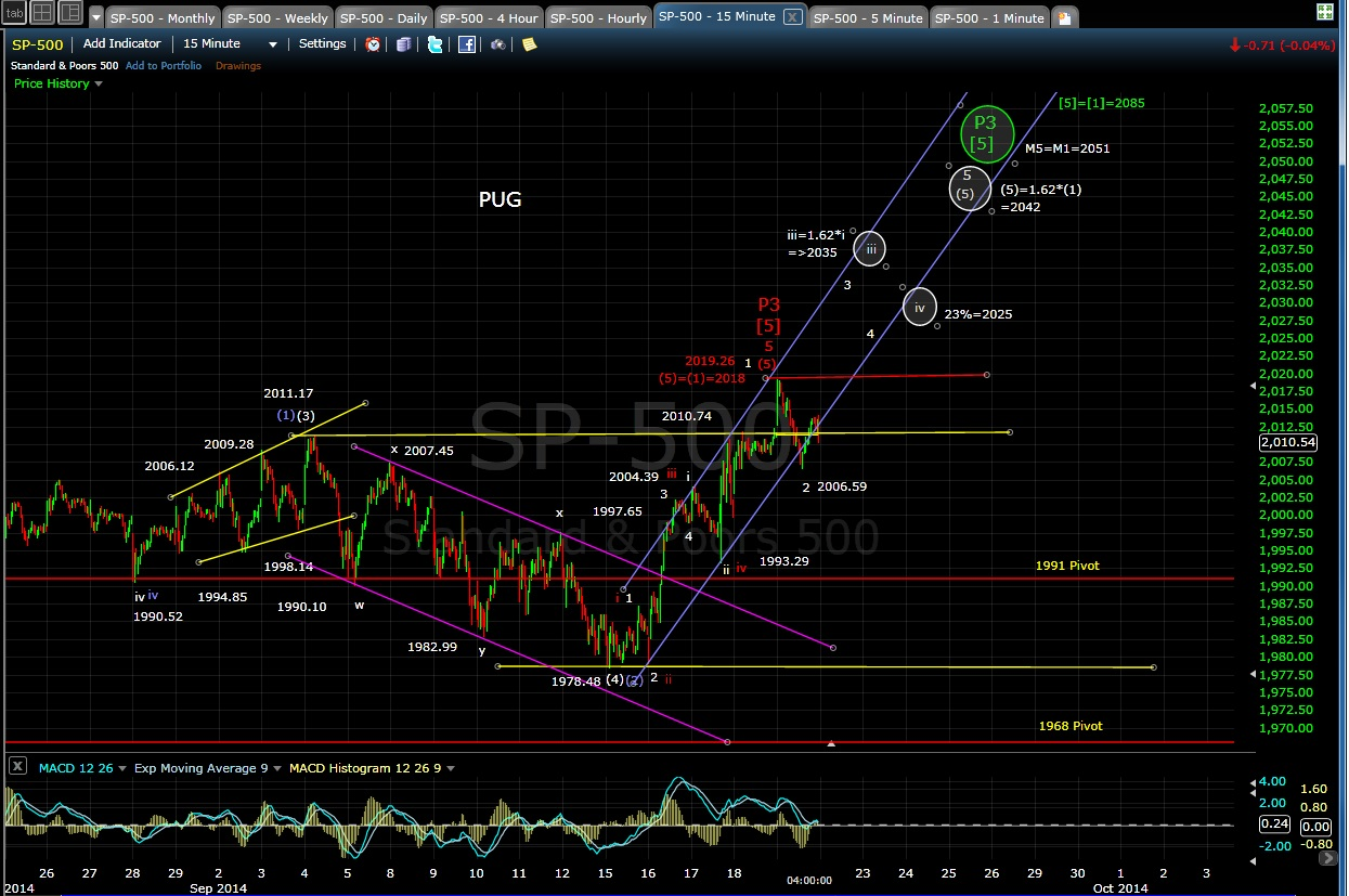 PUG SP-500 15-min chart EOD 9-19-14