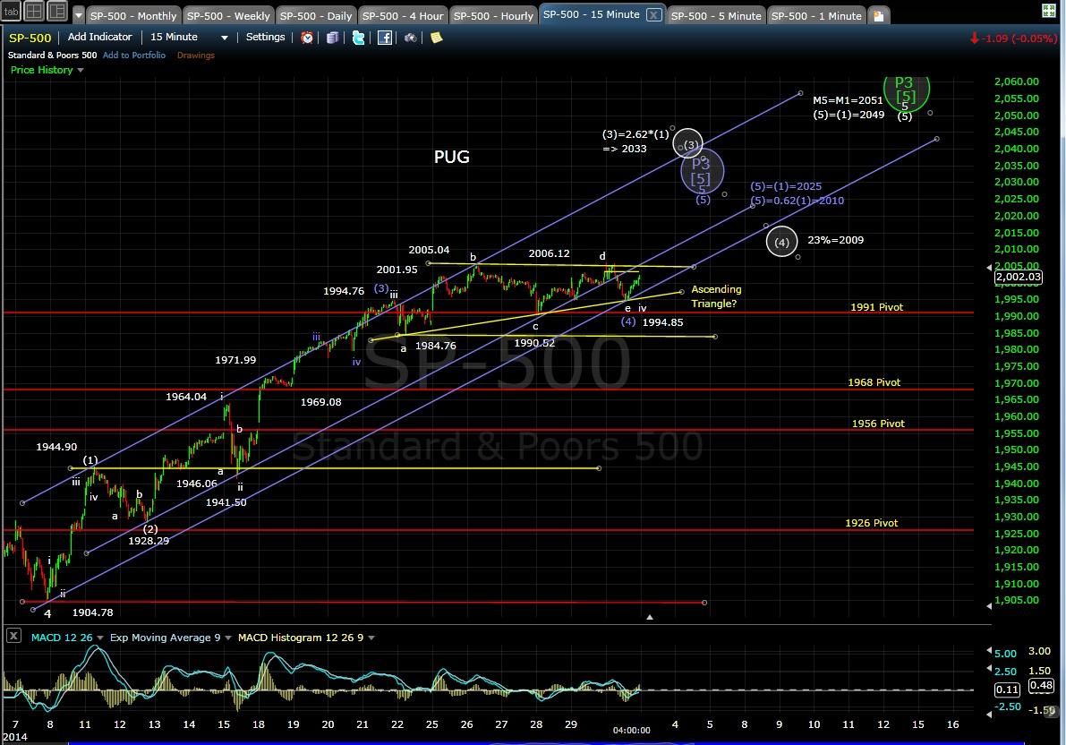 PUG SP-500 15-min chart EOD 9-2-14