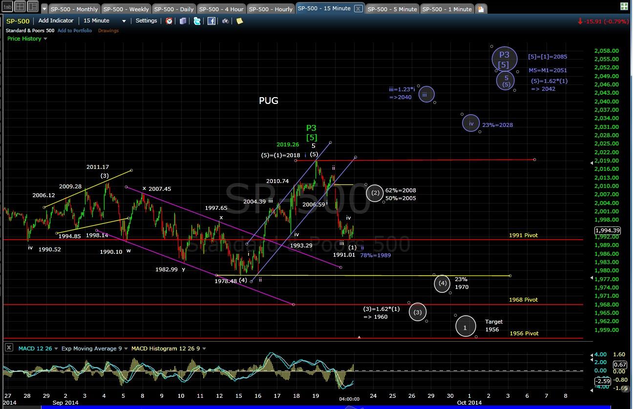PUG SP-500 15-min chart EOD 9-22-14