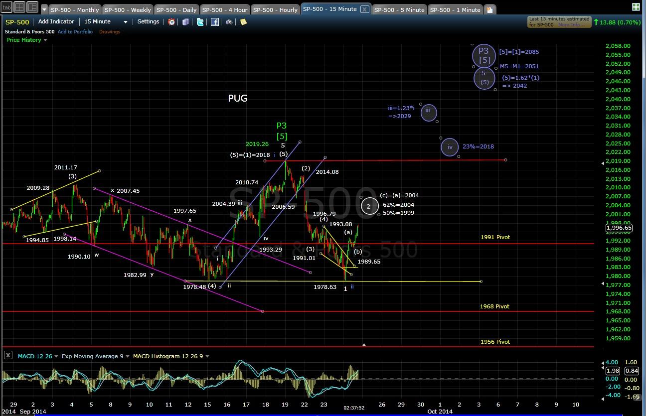 PUG SP-500 15-min chart EOD 9-24-14