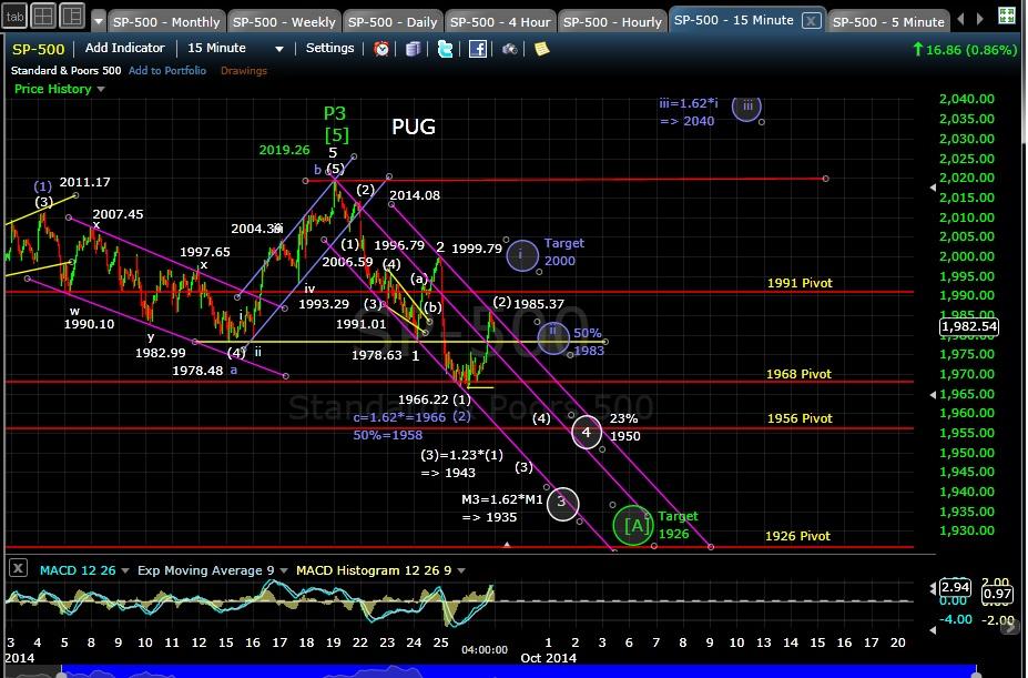 PUG SP-500 15-min chart EOD 9-26-14