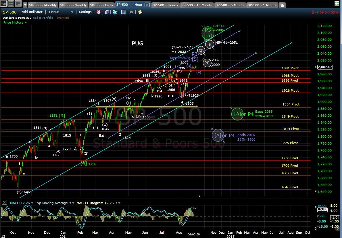 PUG SP-500 4-hr chart EOD 9-2-14