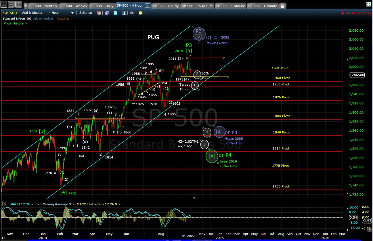 PUG SP-500 4-hr chart EOD 9-23-14