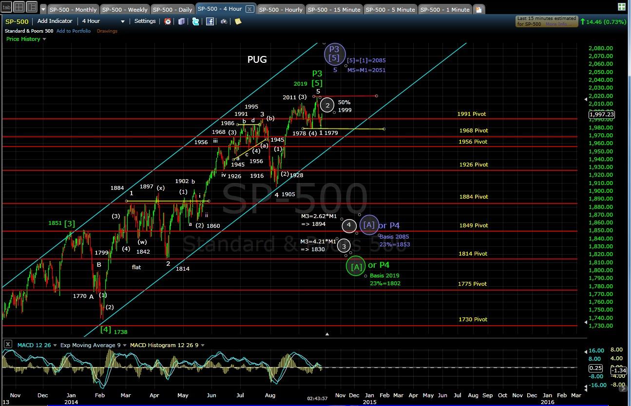 PUG SP-500 4-hr chart EOD 9-24-14
