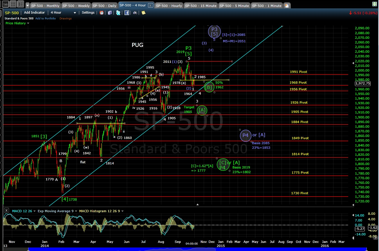 PUG SP-500 4-hr chart EOD 9-30-14