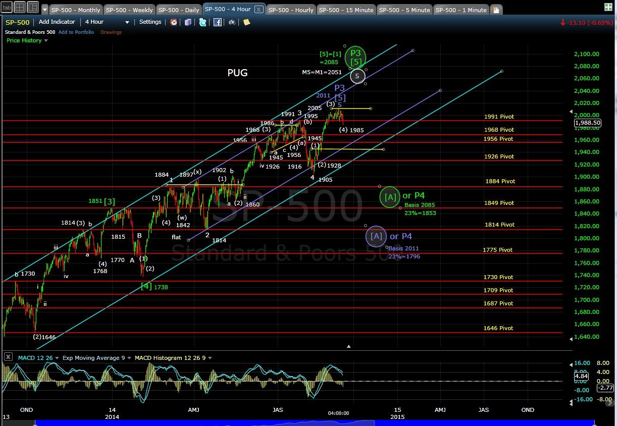 PUG SP-500 4-hr chart EOD 9-9-14