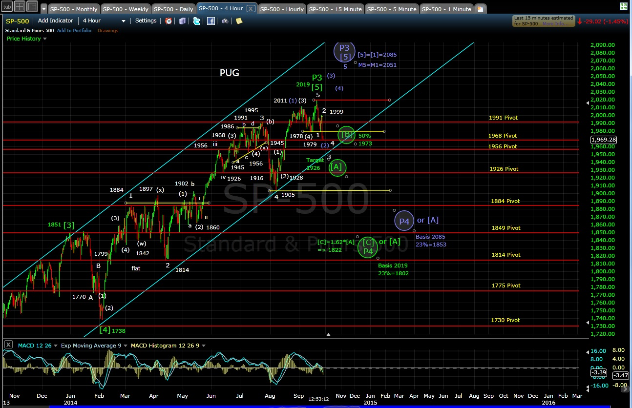 PUG SP-500 4-hr chart MD 9-25-14