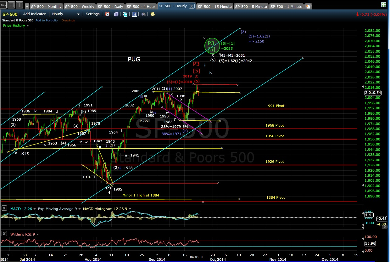PUG SP-500 60-min chart EOD 9-19-14