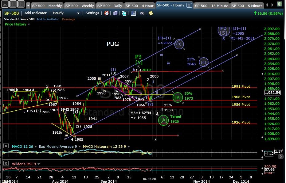 PUG SP-500 60-min chart EOD 9-26-14