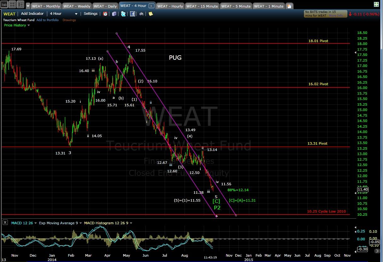 PUG WEAT 4-hr chart 9-16-14