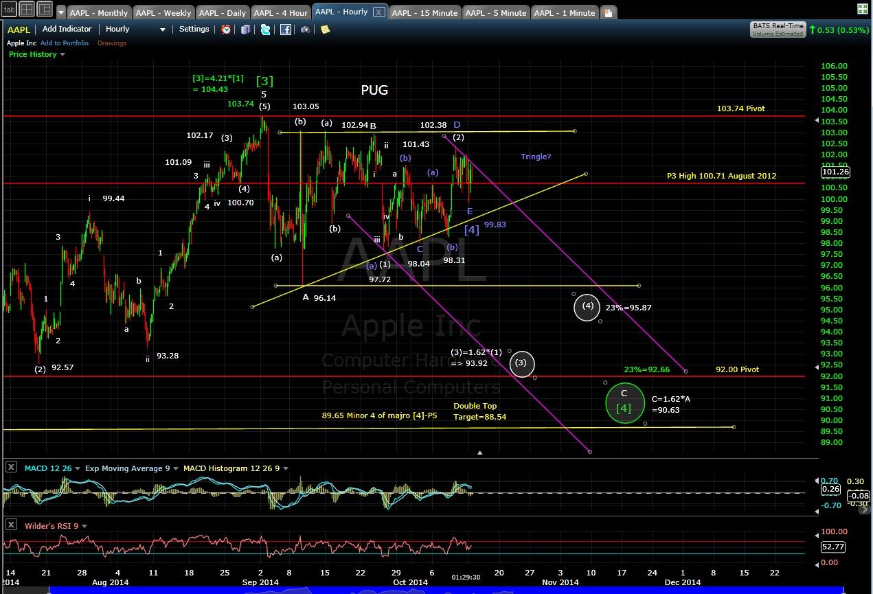 PUG AAPL 60-min chart MD 10-13-14
