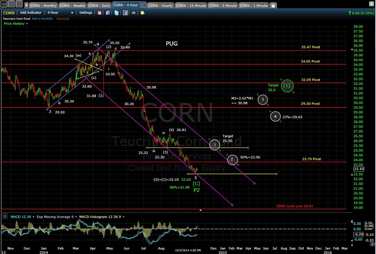 PUG CORN 4-hr chart EOD 10-3-14