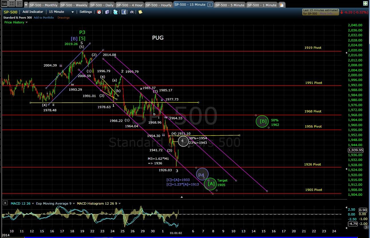 PUG SP-500 15-min chart 10-2-14
