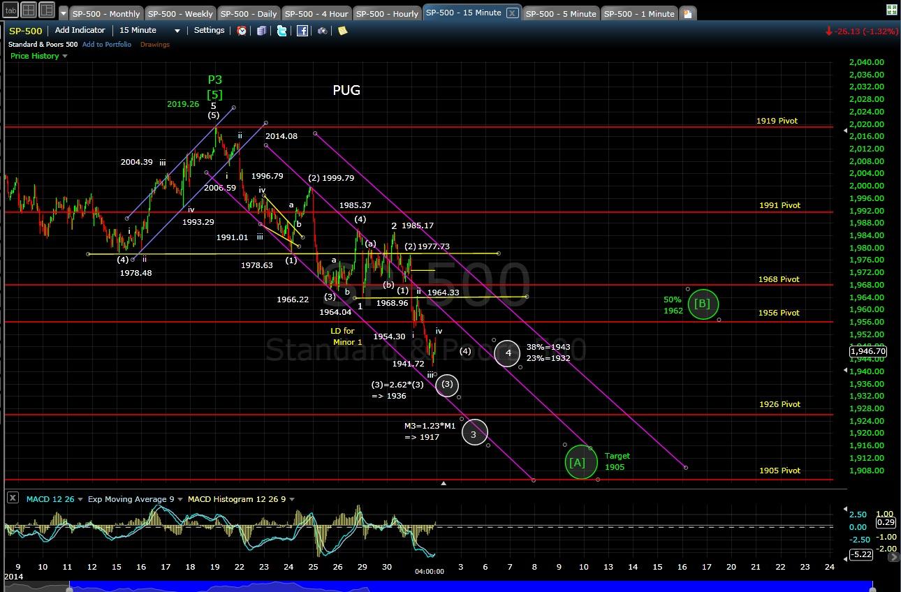PUG SP-500 15-min chart EOD 10-1-14
