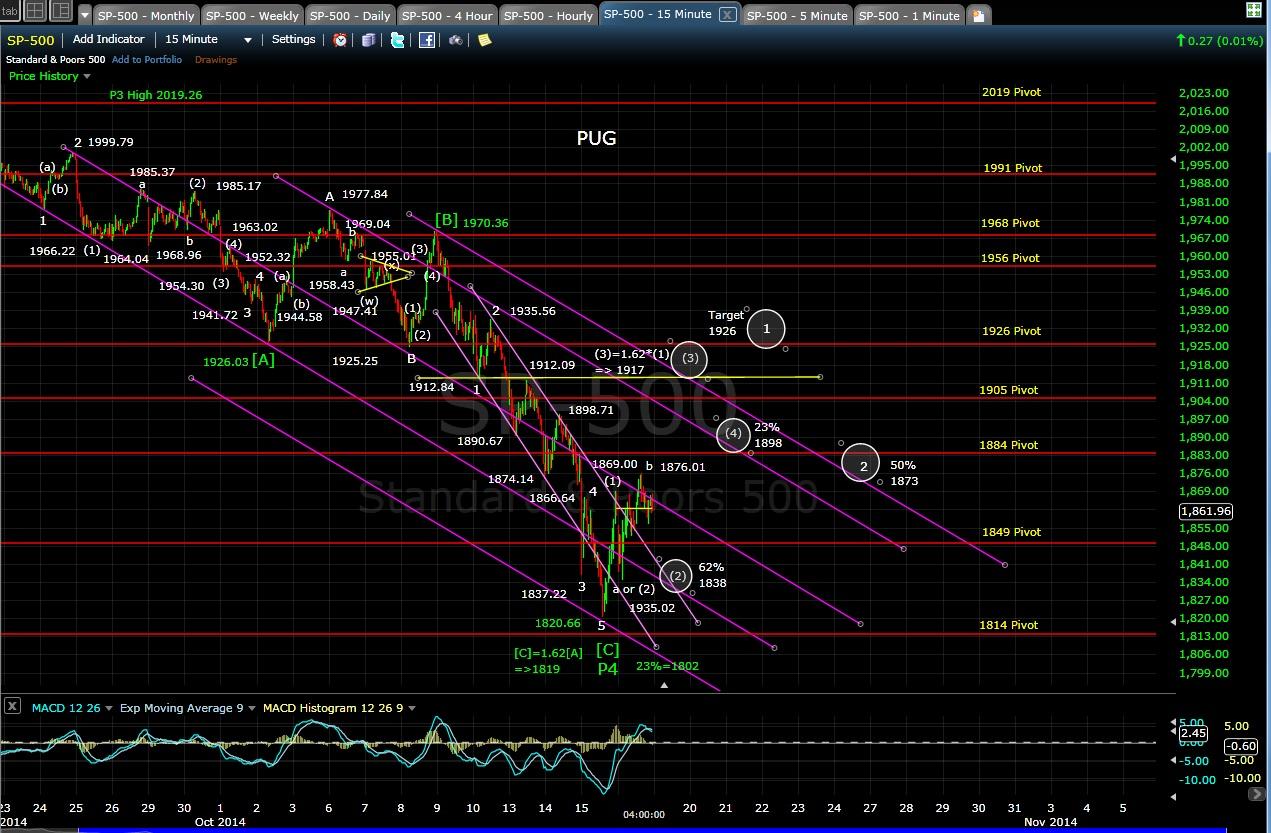 PUG SP-500 15-min chart EOD 10-16-14