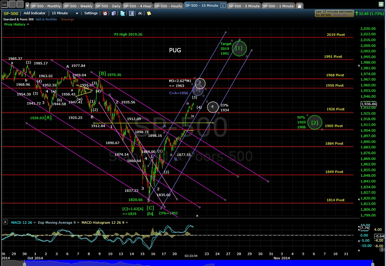PUG SP-500 15-min chart EOD 10-21-14