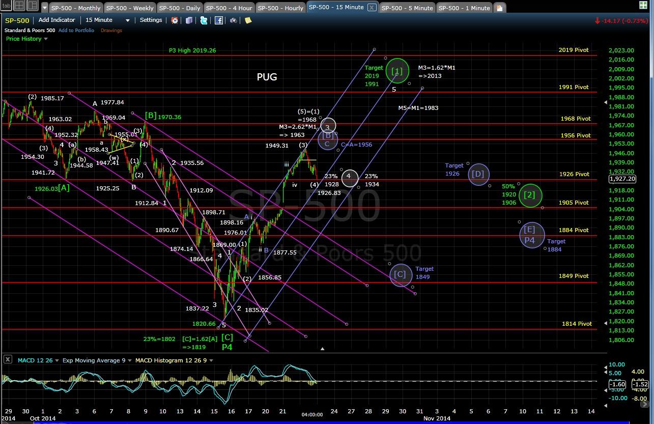 PUG SP-500 15-min chart EOD 10-22-14