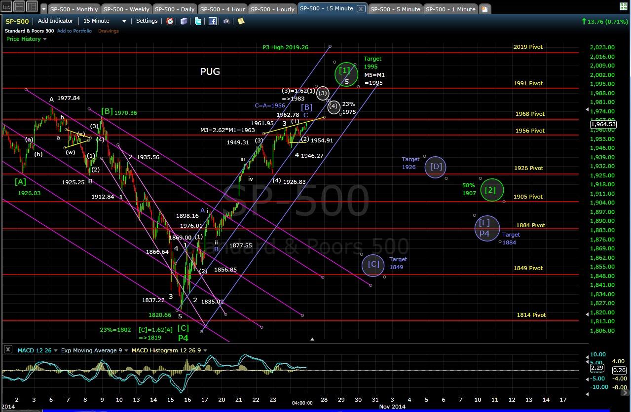 PUG SP-500 15-min chart EOD 10-24-14