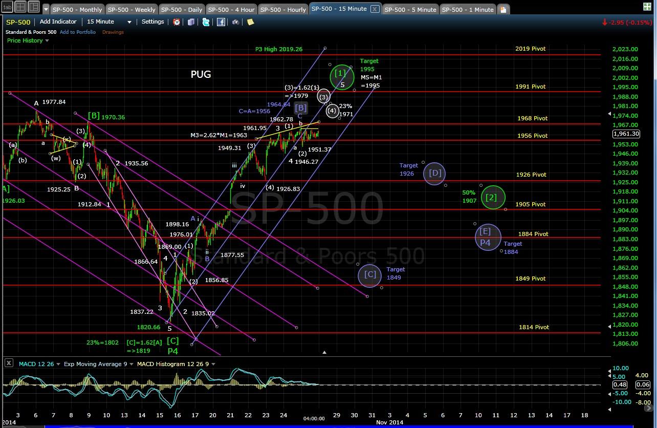 PUG SP-500 15-min chart EOD 10-27-14