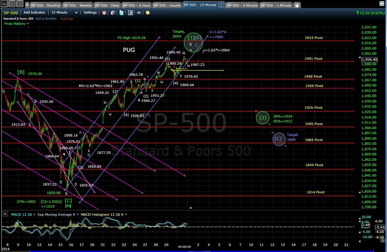 PUG SP-500 15-min chart EOD 10-30-14