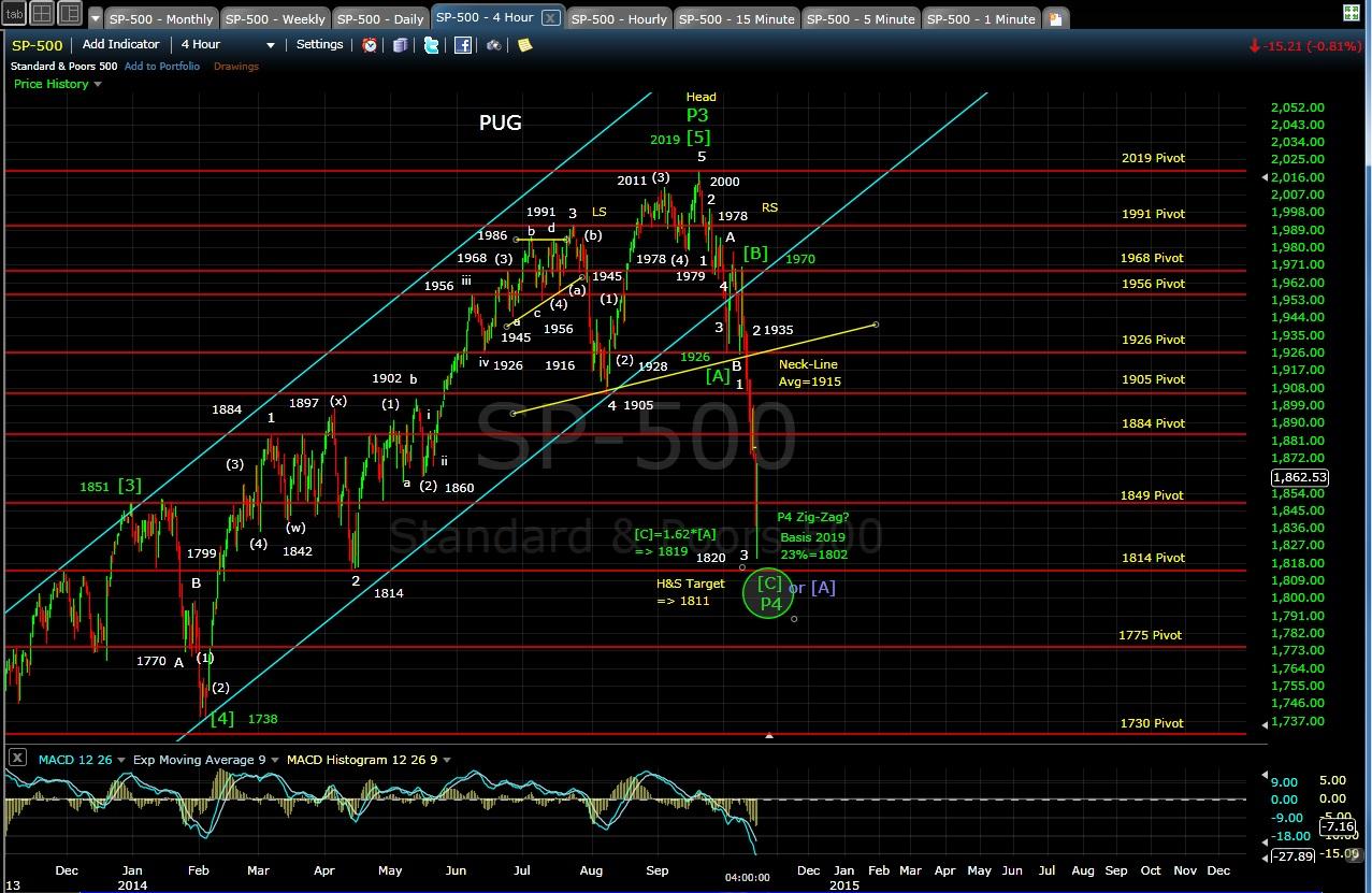 PUG SP-500 4-hr chart EOD 10-15-14